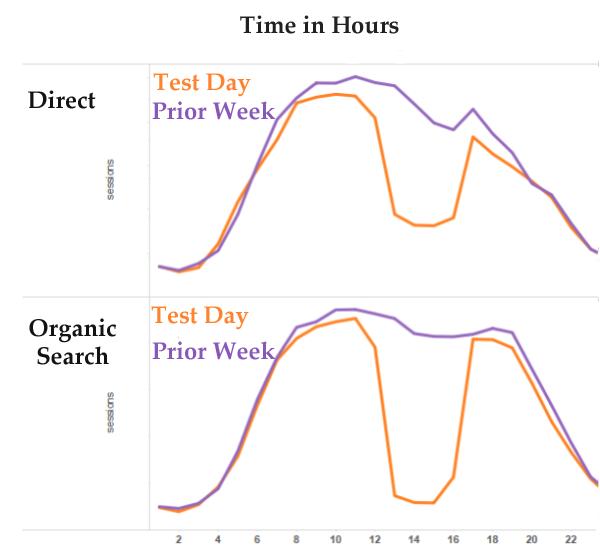 Ruch organiczny a ruch typu direct