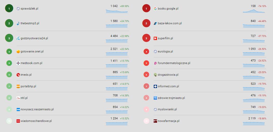 Serwisy które straciły lub zyskały widoczność po aktualizacji Google